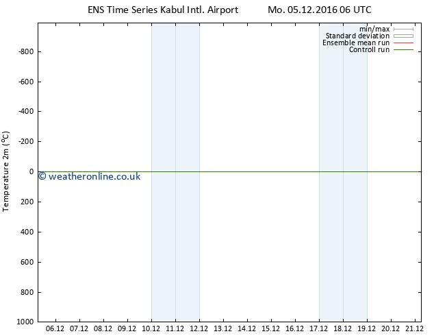 Temperature (2m) GEFS TS Th 08.12.2016 06 GMT