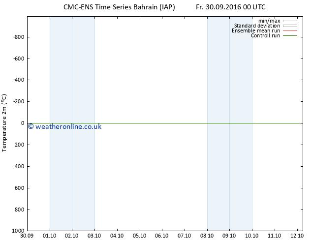 Temperature (2m) CMC TS Sa 01.10.2016 06 GMT