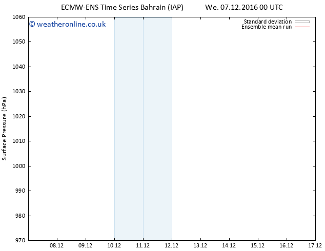 Surface pressure ECMWFTS Sa 17.12.2016 00 GMT