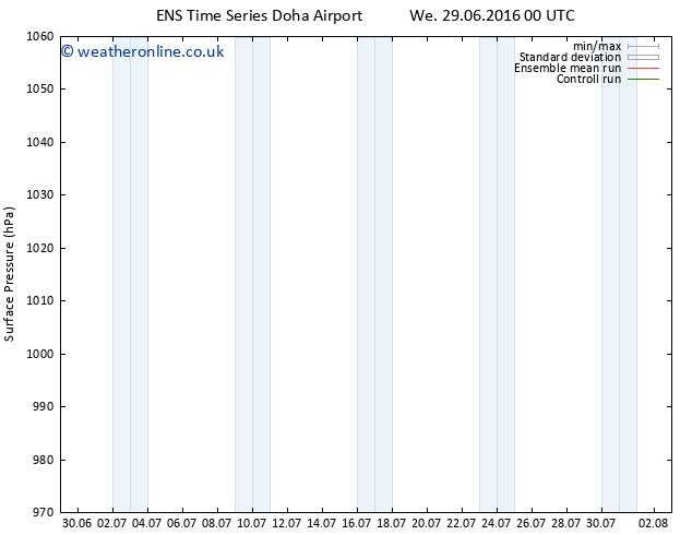 Surface pressure GEFS TS Fr 01.07.2016 12 GMT