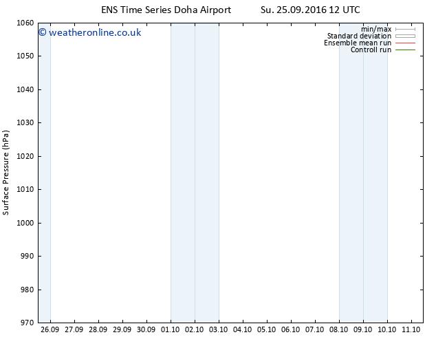 Surface pressure GEFS TS Su 25.09.2016 18 GMT
