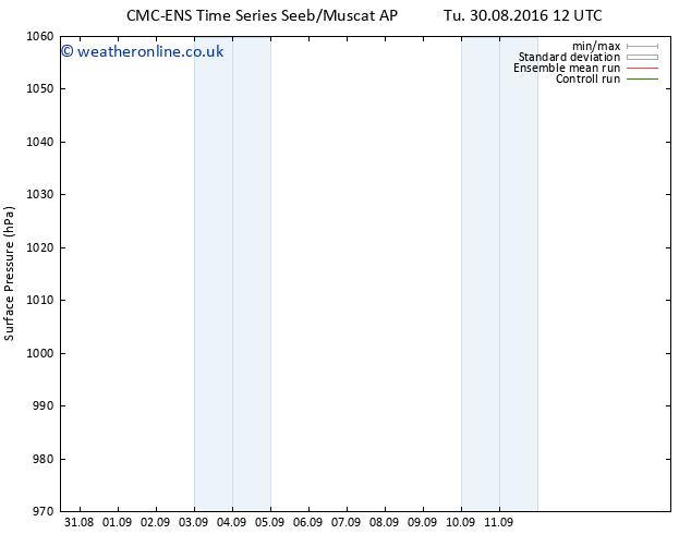 Surface pressure CMC TS Sa 03.09.2016 12 GMT