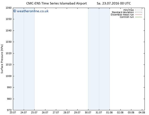 Surface pressure CMC TS Mo 25.07.2016 12 GMT
