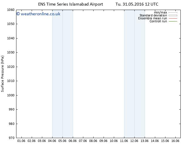 Surface pressure GEFS TS Fr 03.06.2016 00 GMT