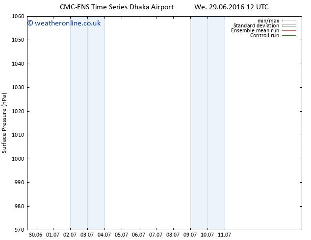 Surface pressure CMC TS Tu 05.07.2016 12 GMT