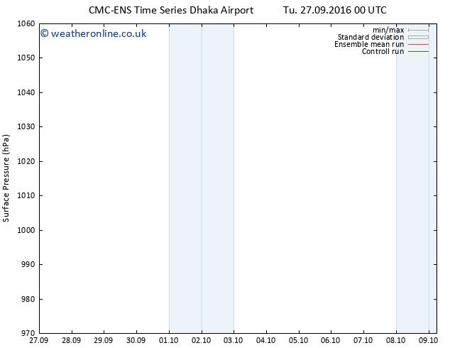 Surface pressure CMC TS Tu 27.09.2016 06 GMT
