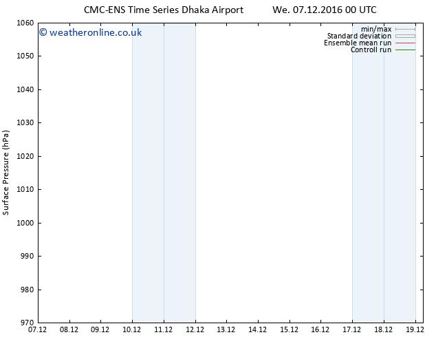 Surface pressure CMC TS Tu 13.12.2016 00 GMT