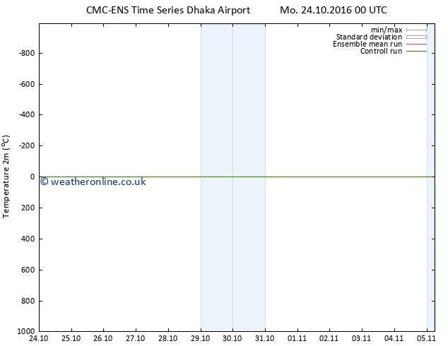 Temperature (2m) CMC TS Tu 01.11.2016 00 GMT
