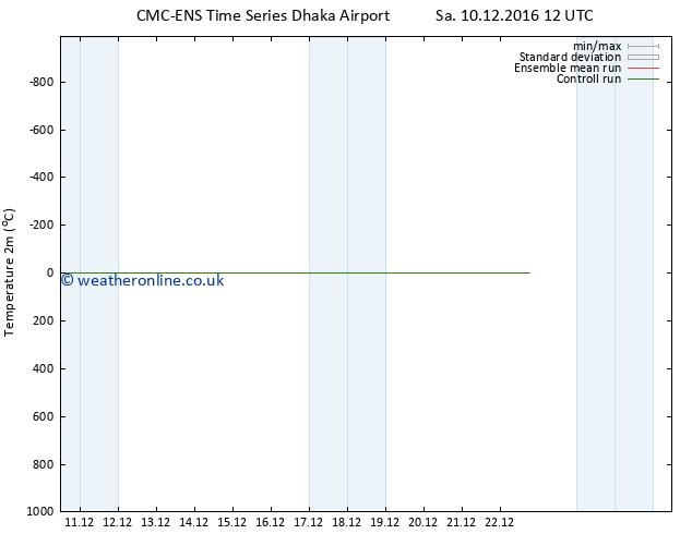 Temperature (2m) CMC TS Su 18.12.2016 12 GMT
