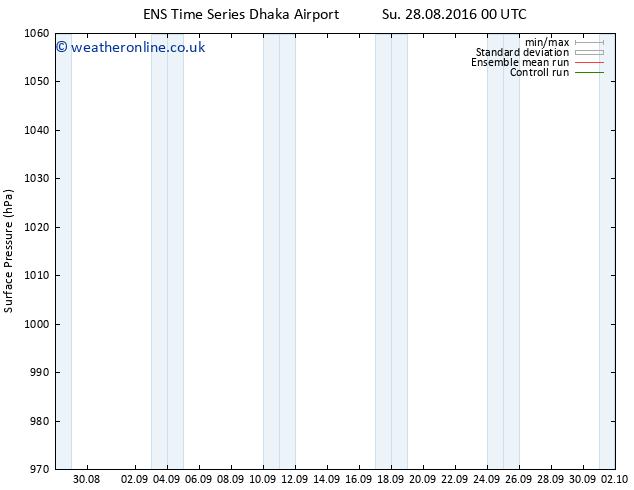 Surface pressure GEFS TS Su 28.08.2016 06 GMT