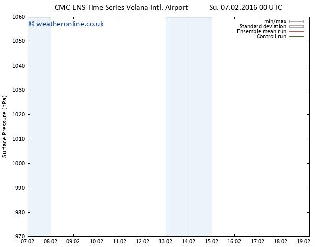 Surface pressure CMC TS Su 07.02.2016 00 GMT