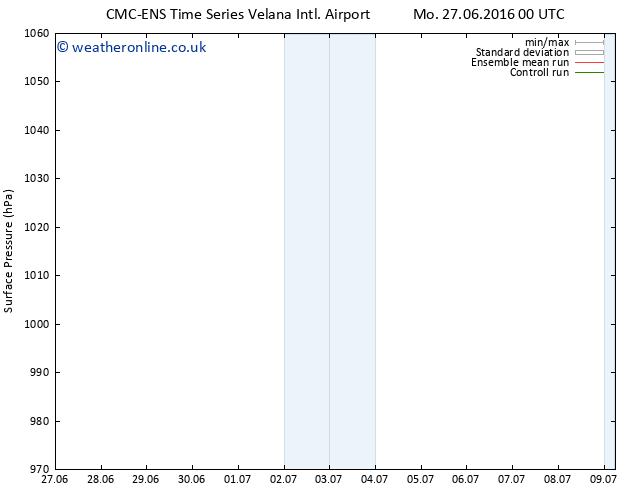 Surface pressure CMC TS Mo 27.06.2016 00 GMT