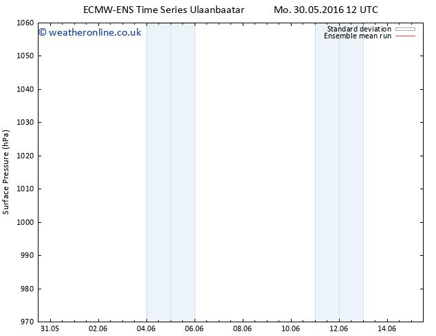 Surface pressure ECMWFTS Tu 07.06.2016 12 GMT