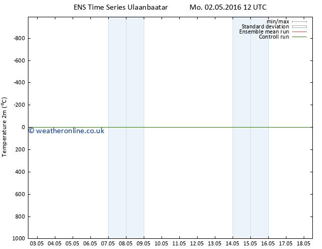 Temperature (2m) GEFS TS Th 12.05.2016 12 GMT