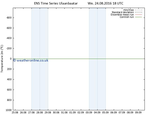 Temperature (2m) GEFS TS Sa 03.09.2016 18 GMT