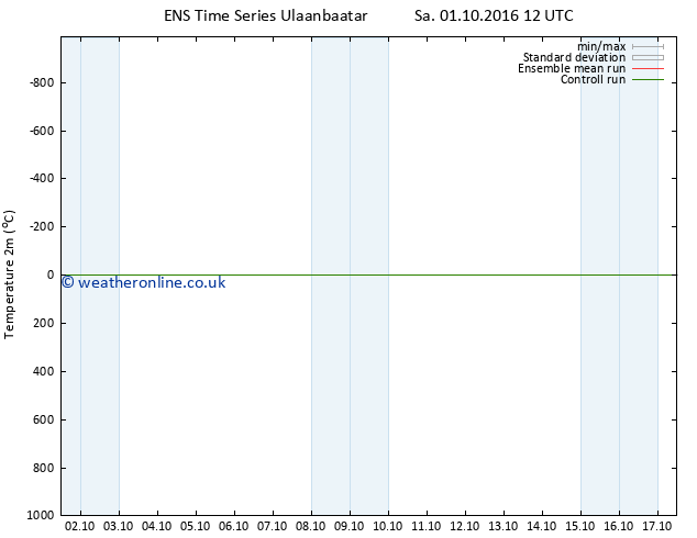 Temperature (2m) GEFS TS Tu 11.10.2016 12 GMT