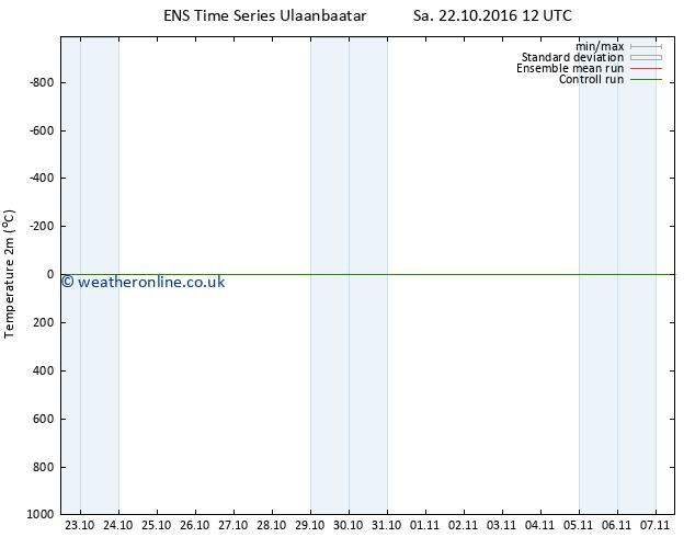 Temperature (2m) GEFS TS Tu 01.11.2016 12 GMT