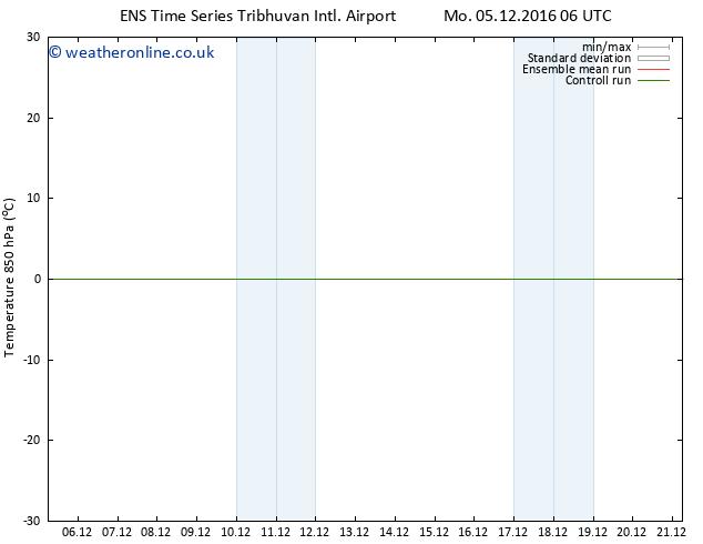 Temp. 850 hPa GEFS TS Mo 19.12.2016 18 GMT