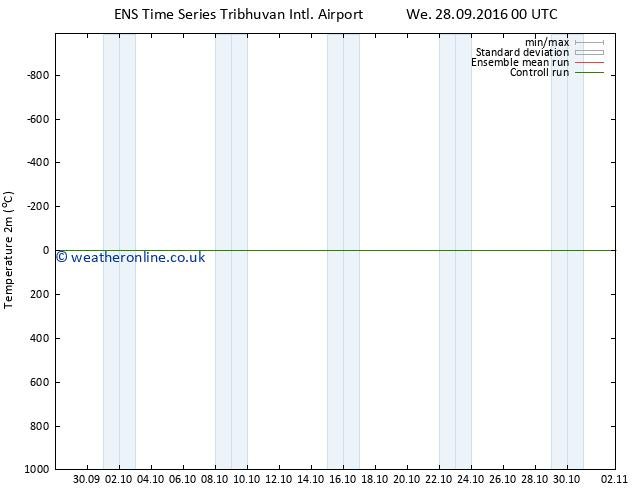 Temperature (2m) GEFS TS Sa 01.10.2016 00 GMT