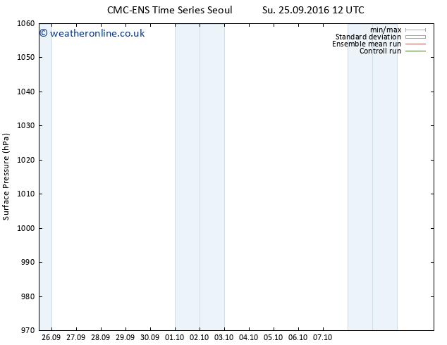 Surface pressure CMC TS Su 25.09.2016 12 GMT