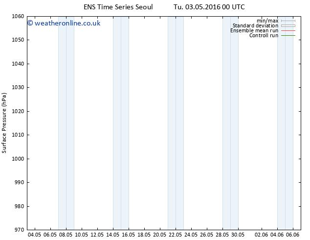 Surface pressure GEFS TS Tu 03.05.2016 06 GMT