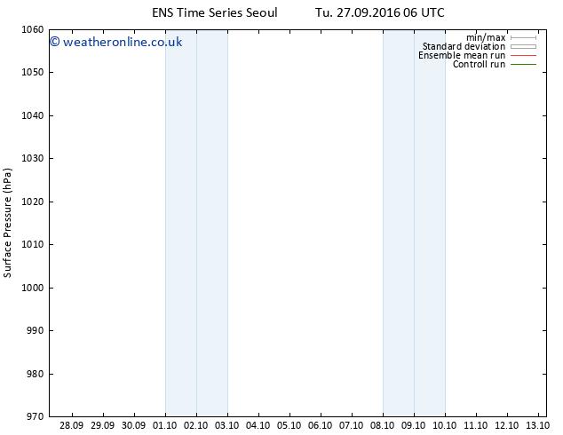 Surface pressure GEFS TS Tu 27.09.2016 12 GMT