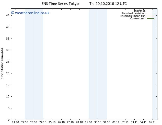Precipitation GEFS TS Sa 05.11.2016 12 GMT