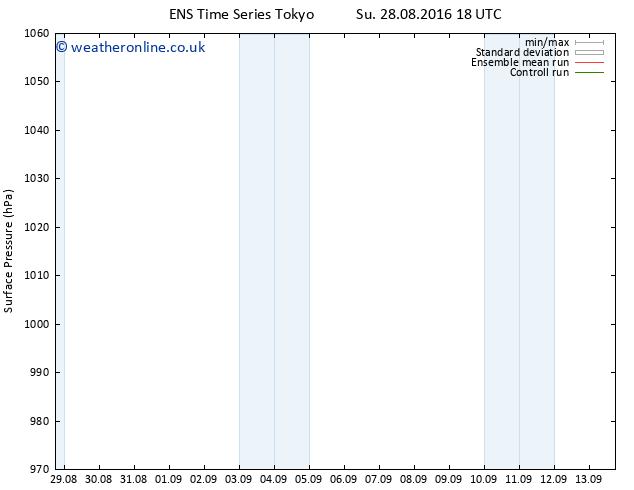 Surface pressure GEFS TS Mo 29.08.2016 18 GMT