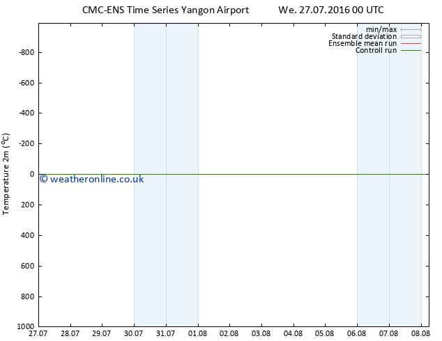 Temperature (2m) CMC TS Su 31.07.2016 00 GMT