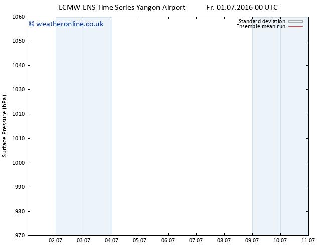 Surface pressure ECMWFTS Sa 02.07.2016 00 GMT