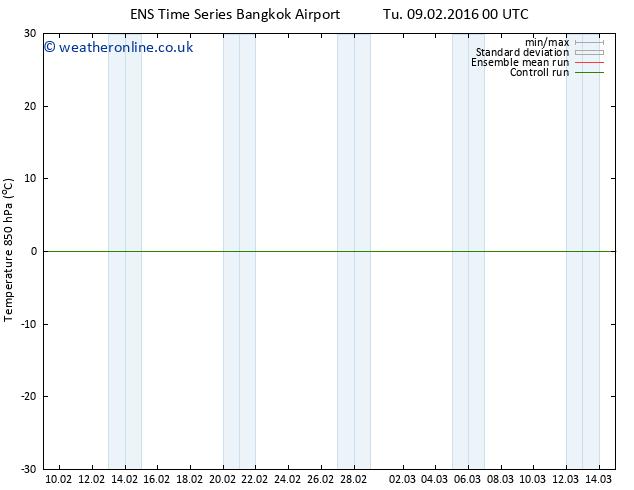 Temp. 850 hPa GEFS TS Tu 23.02.2016 12 GMT
