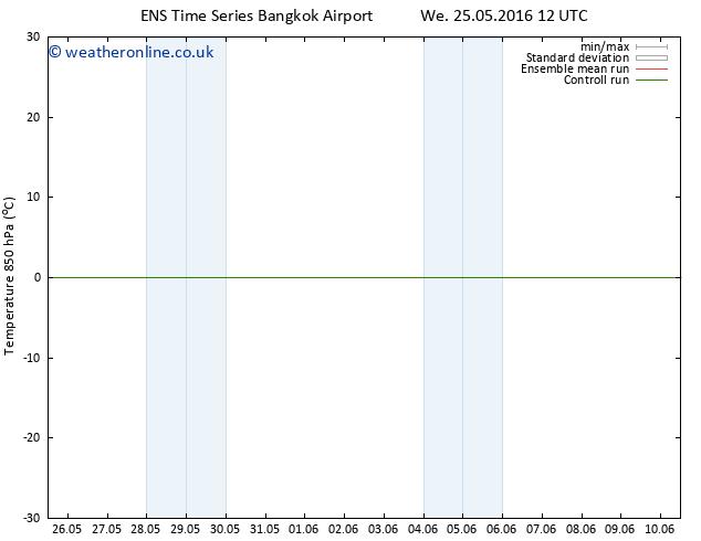 Temp. 850 hPa GEFS TS Th 09.06.2016 00 GMT