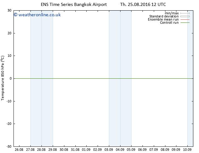 Temp. 850 hPa GEFS TS Fr 09.09.2016 00 GMT