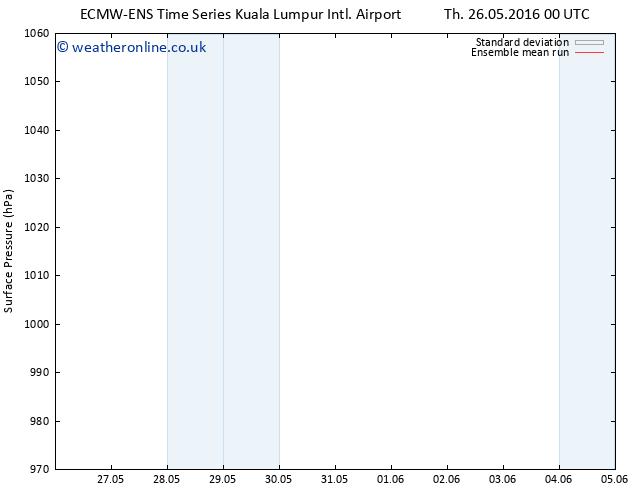 Surface pressure ECMWFTS Sa 28.05.2016 00 GMT