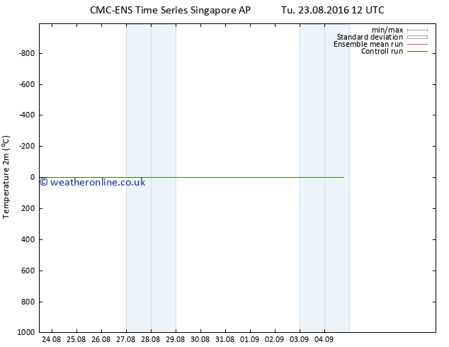 Temperature (2m) CMC TS We 31.08.2016 12 GMT