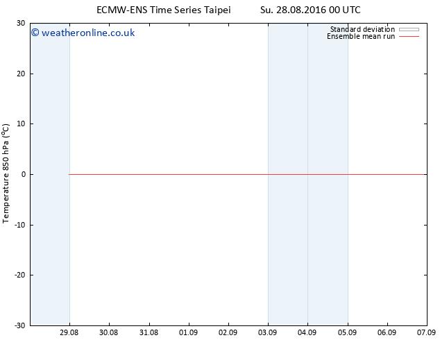 Temp. 850 hPa ECMWFTS Mo 05.09.2016 00 GMT