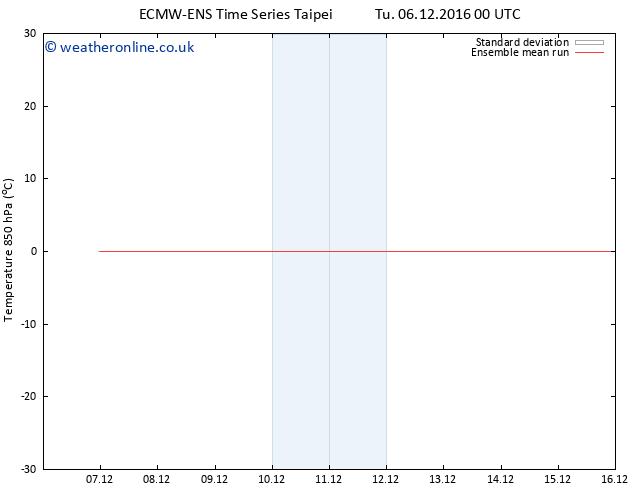 Temp. 850 hPa ECMWFTS We 14.12.2016 00 GMT