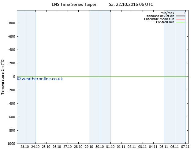Temperature (2m) GEFS TS Su 23.10.2016 06 GMT