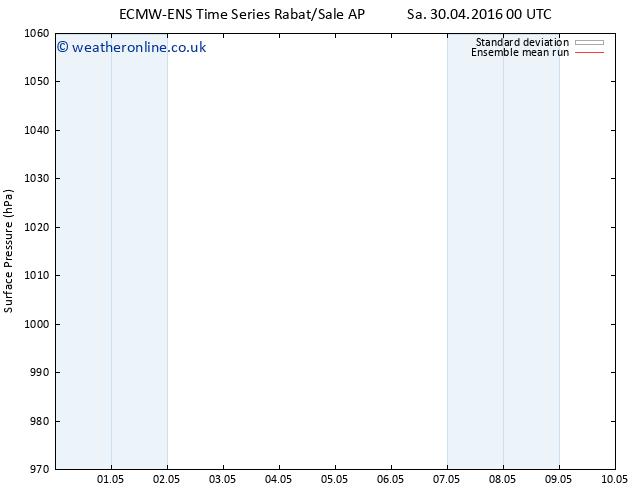 Surface pressure ECMWFTS Su 01.05.2016 00 GMT