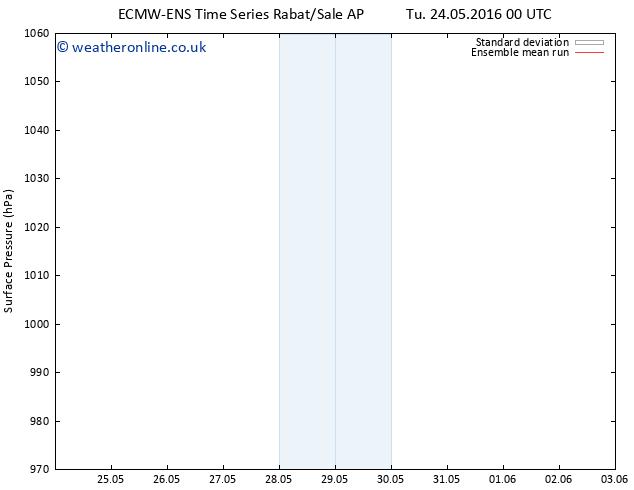Surface pressure ECMWFTS We 25.05.2016 00 GMT