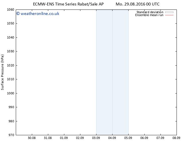 Surface pressure ECMWFTS Tu 30.08.2016 00 GMT