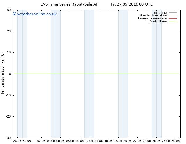 Temp. 850 hPa GEFS TS Fr 03.06.2016 12 GMT
