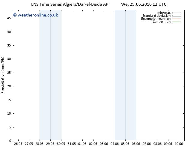 Precipitation GEFS TS We 25.05.2016 18 GMT