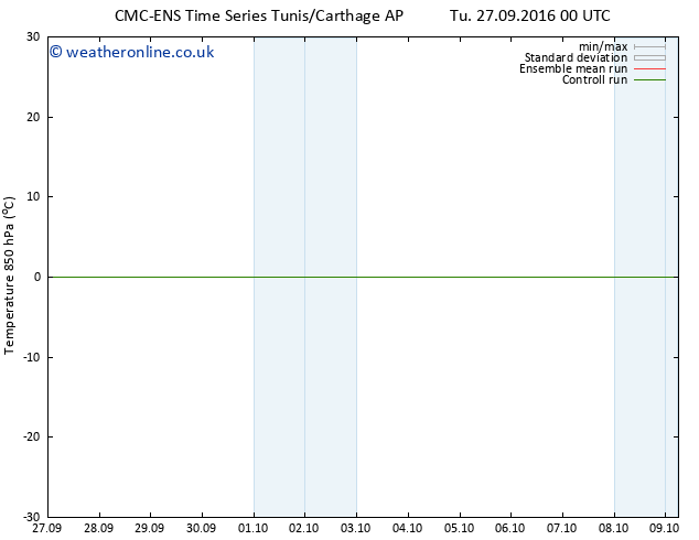 Temp. 850 hPa CMC TS Th 29.09.2016 12 GMT
