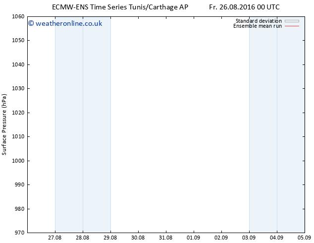 Surface pressure ECMWFTS Sa 27.08.2016 00 GMT