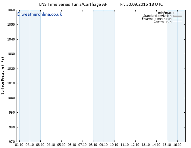 Surface pressure GEFS TS Tu 04.10.2016 18 GMT
