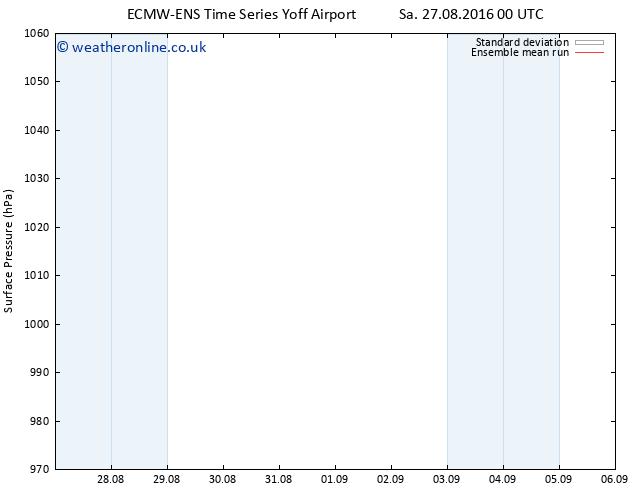 Surface pressure ECMWFTS Fr 02.09.2016 00 GMT