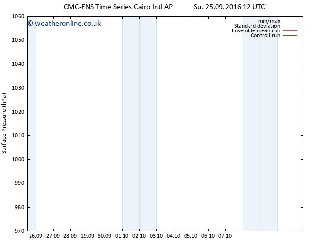 Surface pressure CMC TS Mo 26.09.2016 00 GMT