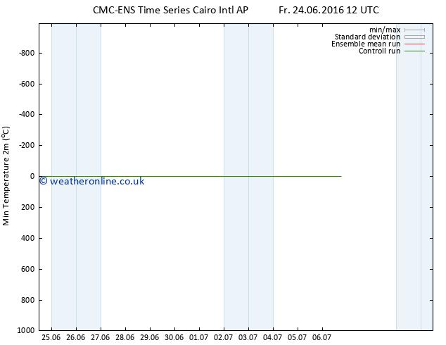 Temperature Low (2m) CMC TS Sa 25.06.2016 18 GMT