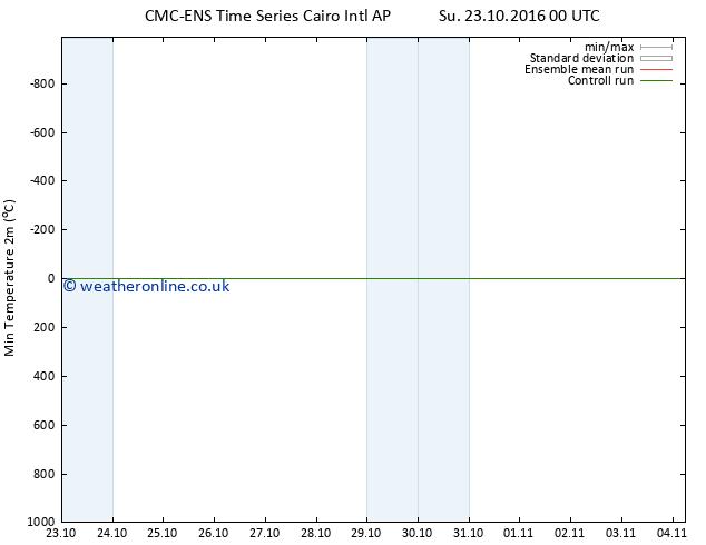 Temperature Low (2m) CMC TS Mo 24.10.2016 06 GMT